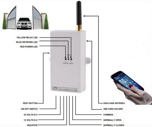 ANGA AG-G01 ������ ������������� 1 �������� ���� ������� ������� ���������� GSM