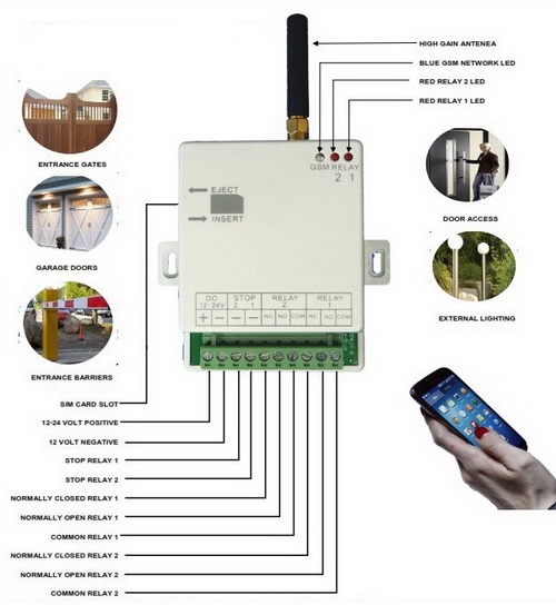 ANGA AG-G02 ������ ������������� 2 �������� ���� ������� ������� ���������� GSM